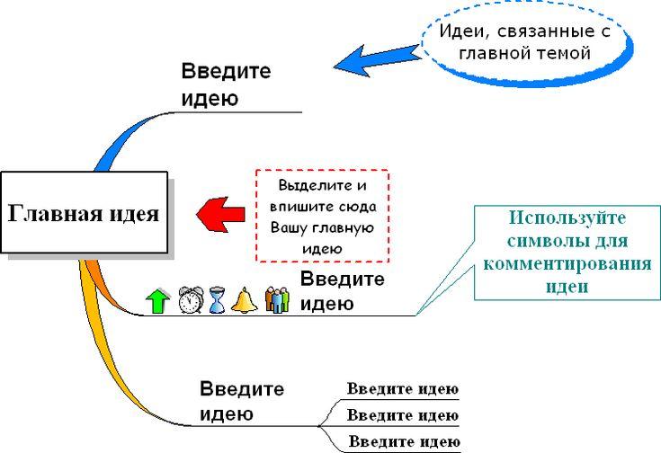 Принципы создания интеллект-карт.