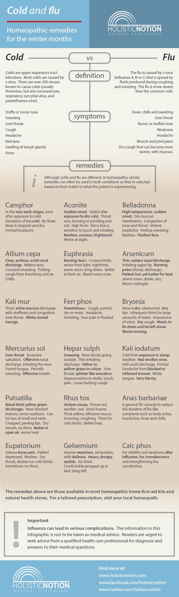Infographic of the traditional homeopathic remedies for winter colds and flu. Homeopathic cold and flu remedies for the winter months Related