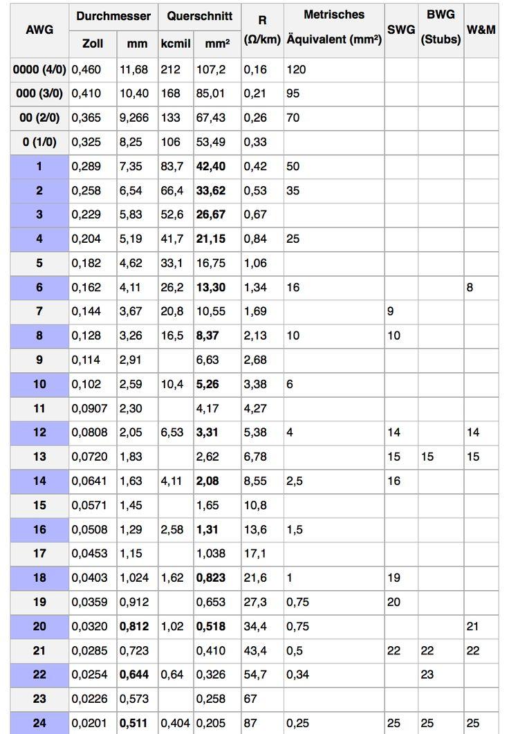 standard wire gauge chart pdf
