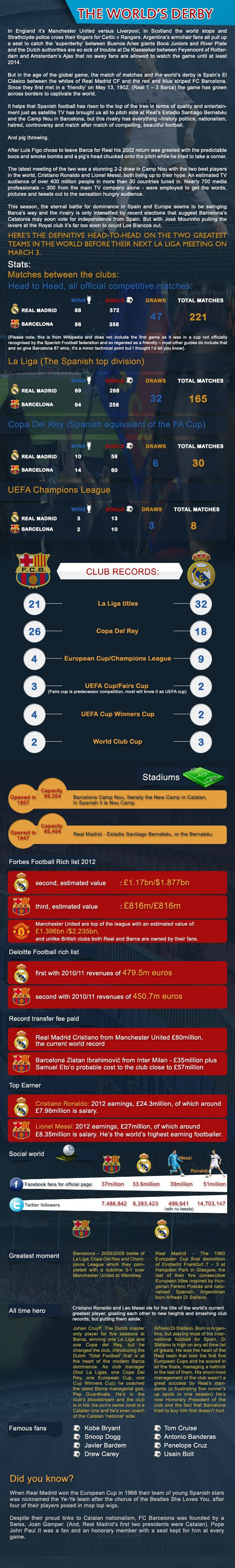 Show me some soccer love • Barcelona vs Real Madrid #infographic