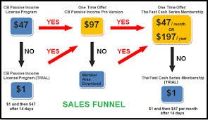 You Can Now Turnkey this Entire Affiliate Marketing System To Make CB Affiliate Commission On Auto-pilot! Multiple & Recurring Commissions!   http://more.sh/lH5aKk