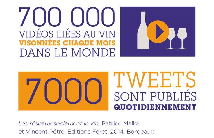 """700 000 vidéos liées au vin sont visionnées chaque mois dans le monde. Source : """"Les réseaux sociaux et le vin"""", Patrice Malka et Vincent Pétré, Editions Féret, 2014, Bordeaux"""