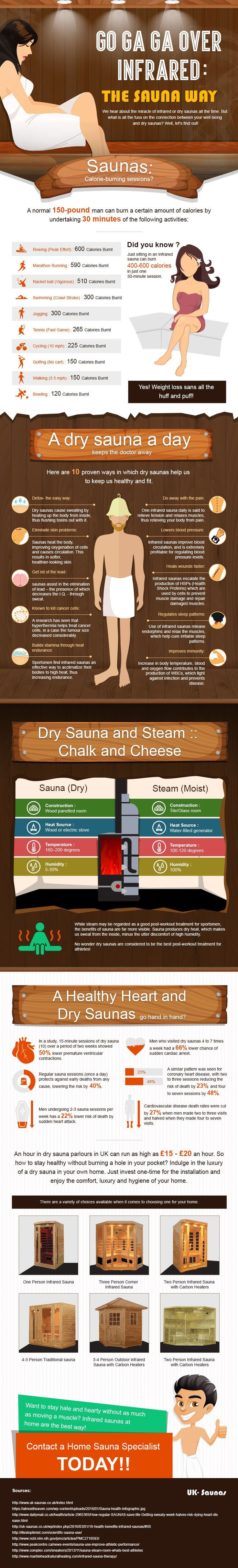 Did you know you can burn more calories by literally sitting in a #sauna than by playing tennis? Check out this infographic for even more crazy facts.  #health #fitness #yoga