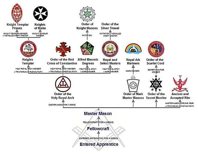 Estrutura básica da Maçonaria na Inglaterra, incluindo os graus adicionais. Foto gentileza de Cyan22 (18 September 2013); Creative Commons Attribution-Share Alike 3.0 Unported license e Wikimedia Commons.