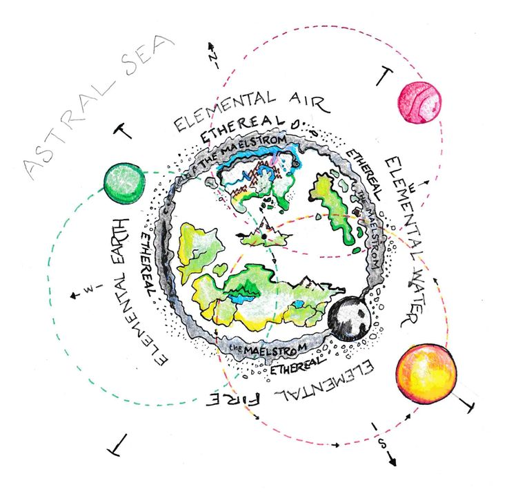 Cosmology Of The Runelands