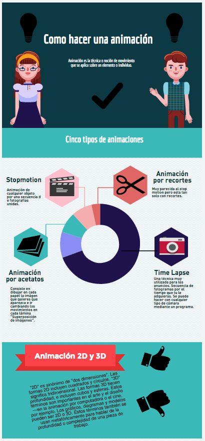 """http://cinedumotion.blogspot.com.es/search/label/Infograf%C3%ADas INFOGRAFÍAS para #cinedumotion """"Lenguaje y comunicación audiovisual"""""""