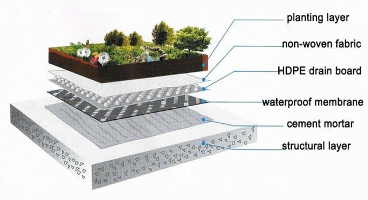 Drainage Sheet Plastic Drainage Sheets Drainage Plastic Sheeting In 2020 Drainage Building Foundation Gas Cans