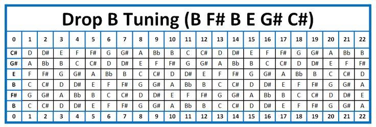 Drop b tuning guitars bass pinterest