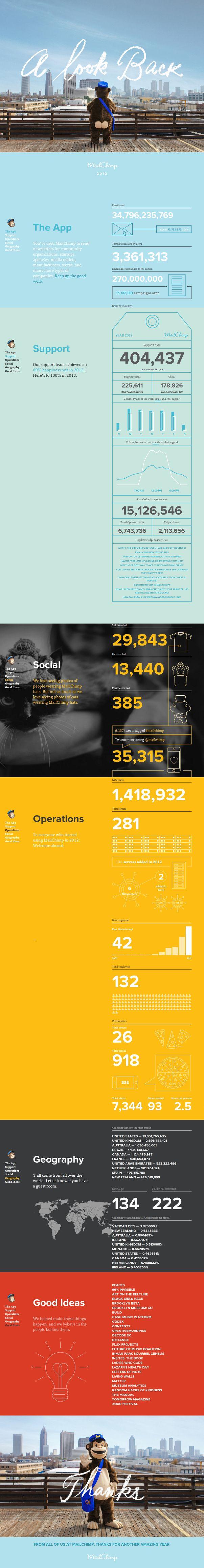 A Look Back - MailChimp #web #design #infographic