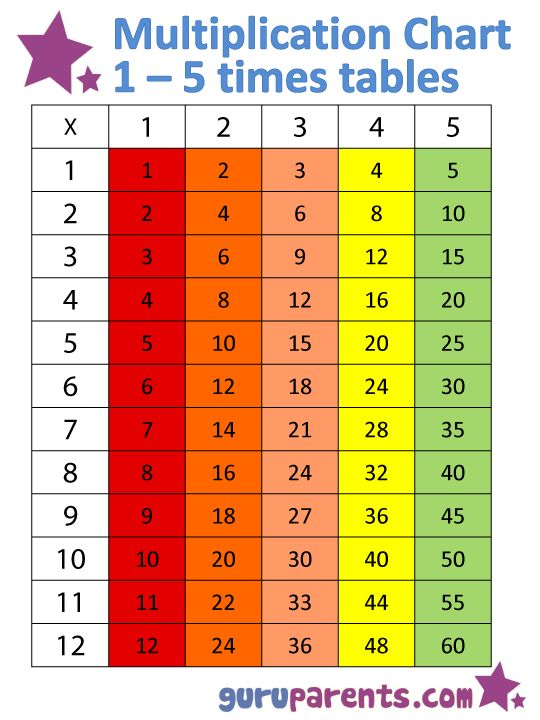 108 best multiplication πολλαπλασιασμός images on Pinterest - multiplication chart