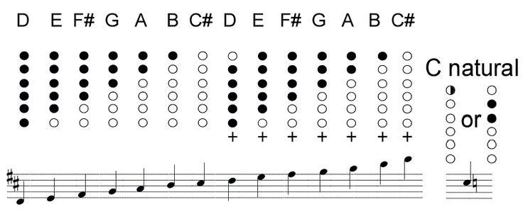 flétna noty - Hledat Googlem