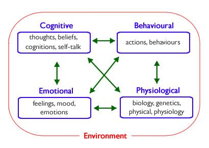 the therapeutic relationship in cbt