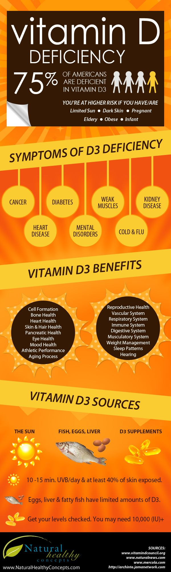 If you are out in midday sun for 15 minutes, eat eggs, fortified milk or omega-3 fatty fish you may not have a deficiency. Check with Dr.    #Vitamin_D -Deficiency #Infographic
