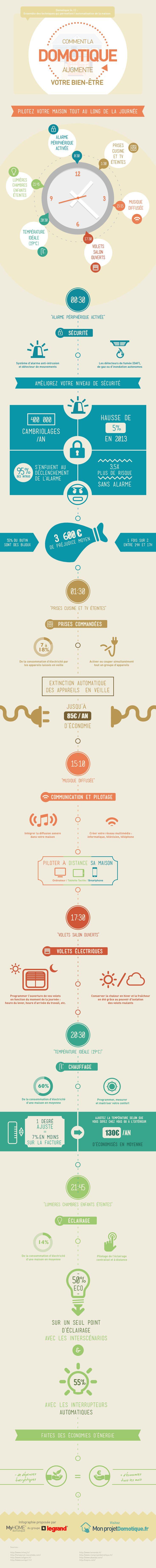 #Infographie #Domotique - Comment la domotique augmente votre bien-être