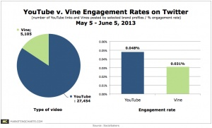 Both consumers and marketers are jumping into Vine videos more quickly than expected. A new study by Socialbakers shows that tweets containing Vine uploads have almost the same engagement rate as YouTube videos. More interesting facts here, too.