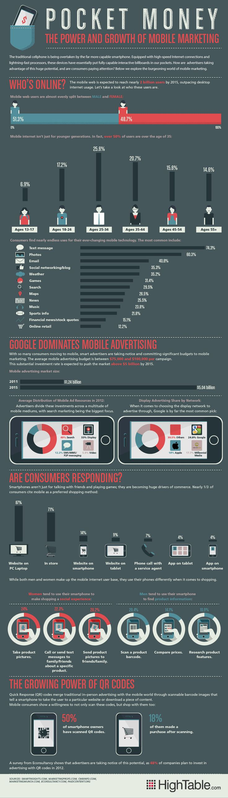 Great infographic about mobile adoption and usage trends.  Mobile Marketing by the Numbers [INFOGRAPHIC]