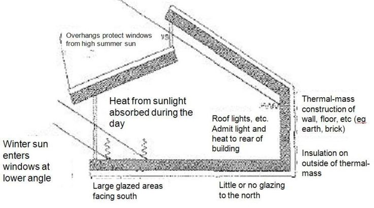 Passive Solar Design Principle Double Pitched Shed Roof
