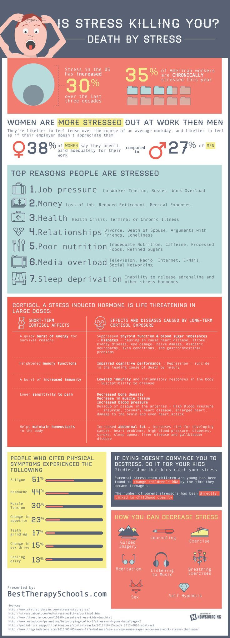 This info-graphic helps you to identify the symptoms of stress and suggests some simple ways to de-stress - some more appealing than others!