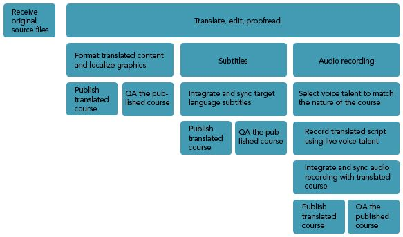 translate coursework Translate offers both professional human and machine translations between 75 languages translators can also edit paid jobs via our online portal.