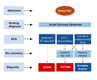 Best treatment options for stemi and nstemi