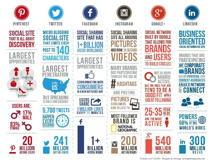 Social Media Comparison Infographic Planning Your Social Marketing Strategy  For 2014 And Wondering Which Network Is Right For You?