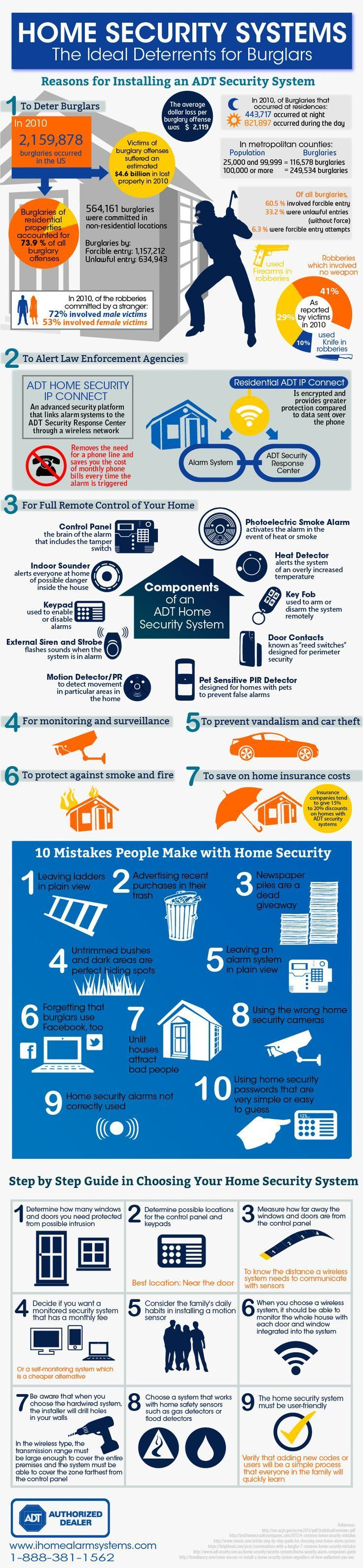 This handy infographic shows you all the benefits of a home security system.