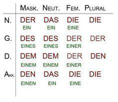 articulos en dativo y acusativo en aleman - Buscar con Google