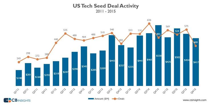 Uh Oh… US Tech Seed Deal Activity Slips In 2015 I CBinsights