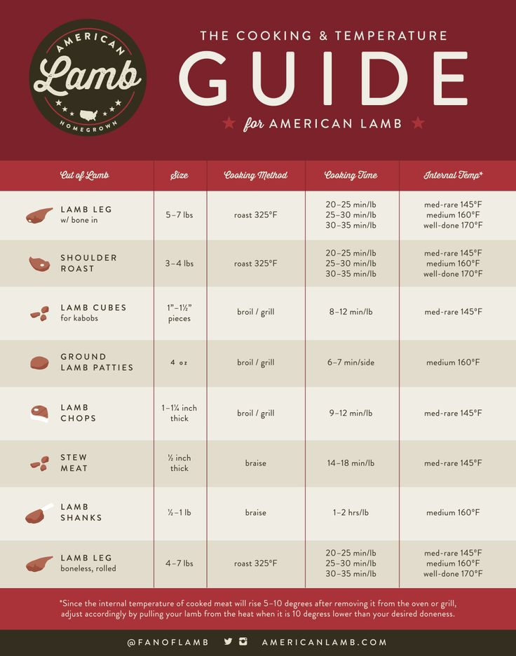 What Temperature Should You Be Cooking Your Lamb Dish Find Out Here Cooking Temperatures