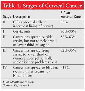 Table 1. Stages of Cervical Cancer USPharmacist.com > Cervical Cancer: A Review