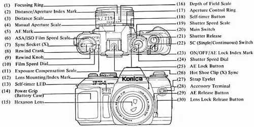 A Basic Refresher on your Digital, Film Camera