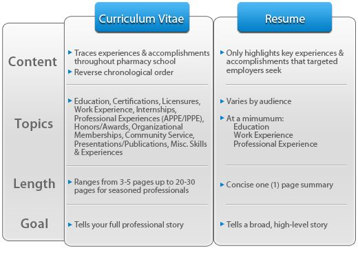 Business Resume Vs Cv. Curriculum Vitae Vs Resume Best Business