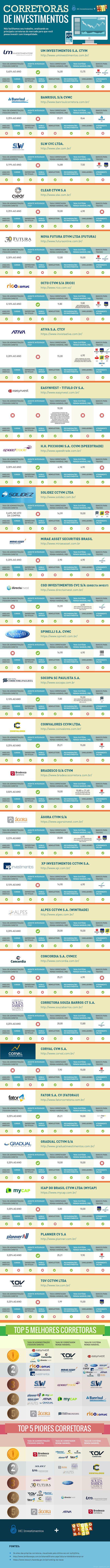 Infográfico: Melhores Corretoras de Valores