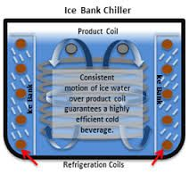 Image result for ice bank