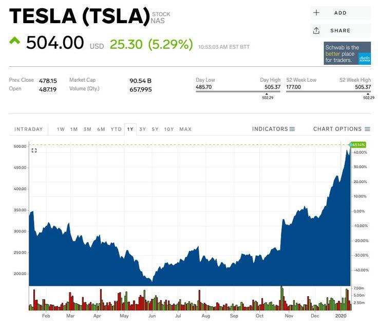 TSLA Stock TESLA Stock Price Today Markets Insider in