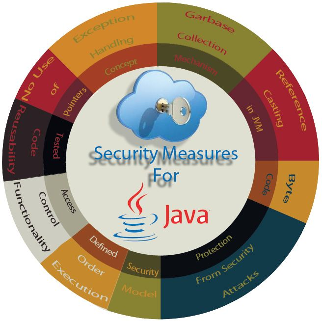 Java is used extensively for developing Java enterprise applications reason being Security. Java brings some of the most fascinating features or benefits that are impossible to find in any other programming languages or platforms.