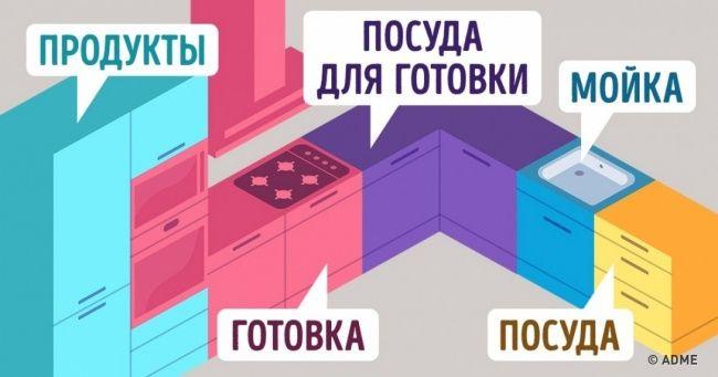11хитростей, чтобы сделать планировку кухни идеальной