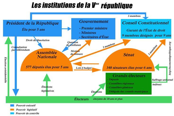 PBacPro-EC : Le schéma institutionnel de la Ve République. (Source : economiepolitique)
