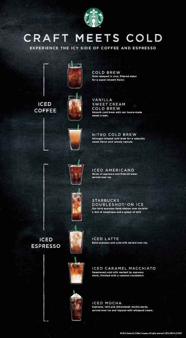 how to make cold brew starbucks