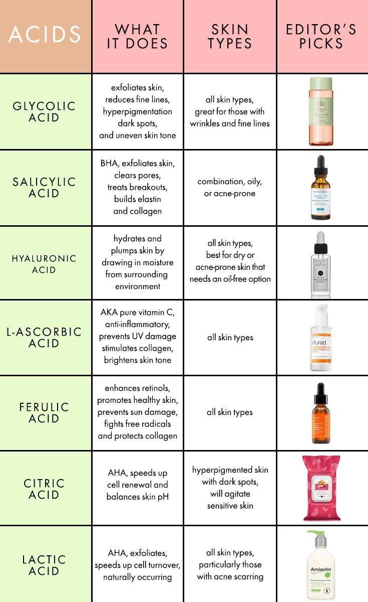 Outro passo interessante, é saber o tipo de ácido certo para usar na sua pele e complementar o tratamento facial