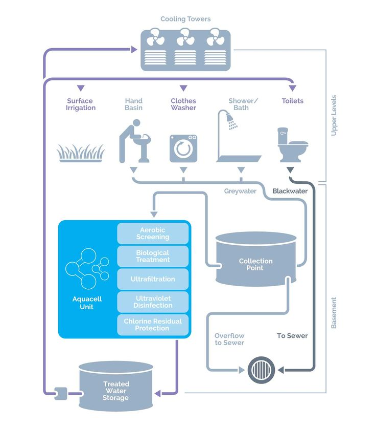 Aquacell_Greywater System & Greywater Recycling | PHOENIX Process Equipment Company