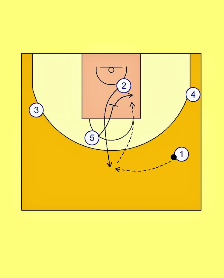 Time for Real Madrid . In this post I am sharing a very interesting play which is played very often by the spaniards recently. This set is...