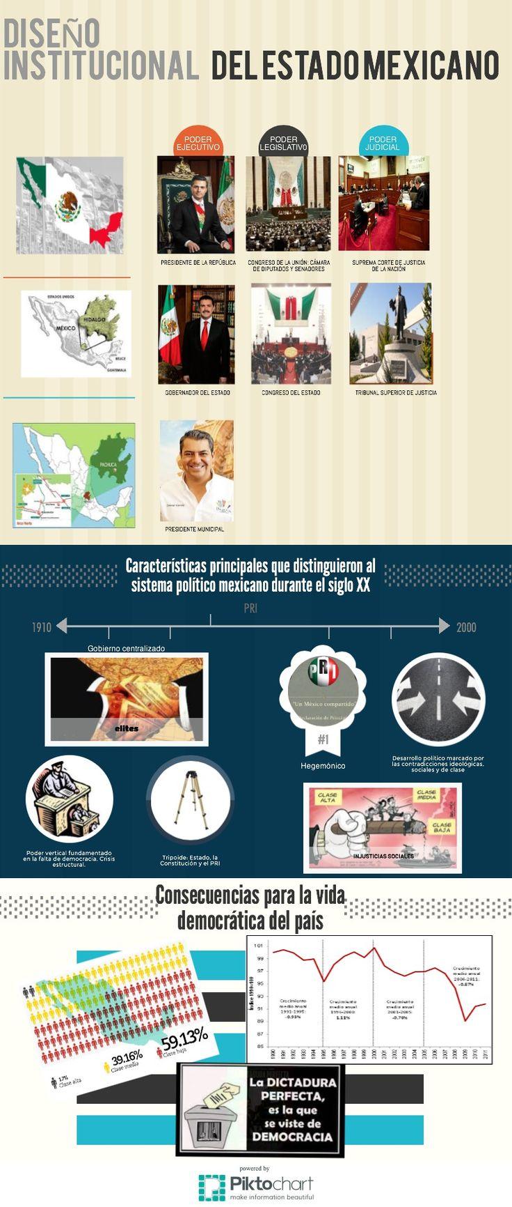 Sistema Político Mexicano | @Piktochart Infographic