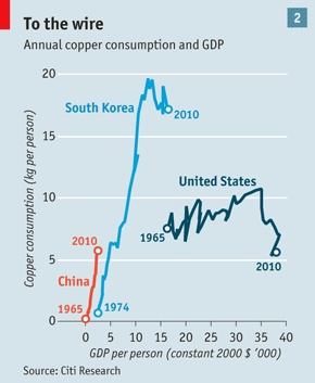 Commodity prices: Downhill cycling | The Economist