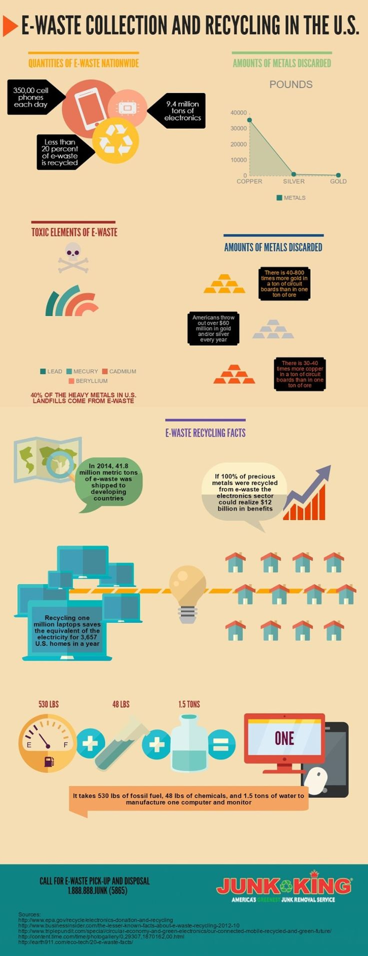 e-waste-recycling-is-an-alternative-for-junk-disposal-infographic