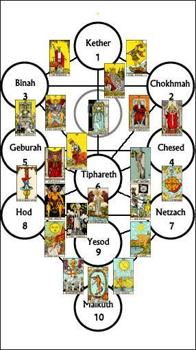 Kabbalah's Tree of Life laid out with tarot cards. (Something to think about.)