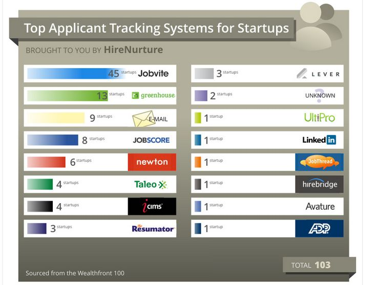 Top Applicant Tracking Systems for Startups