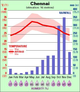 Weather in India Study India Top 10 academy Computer course India All Travel Education with us