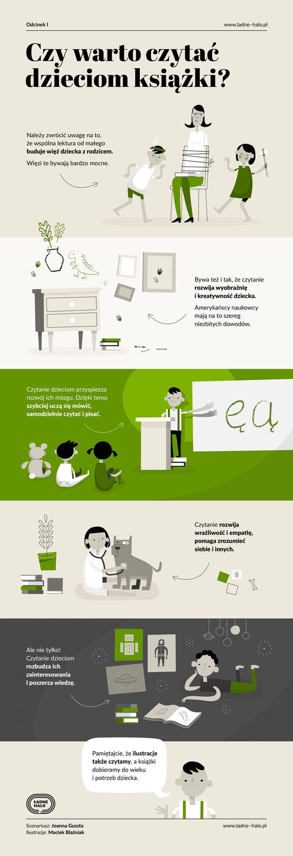 Czy warto czytać dzieciom książki? #infografika #infographics #infographic