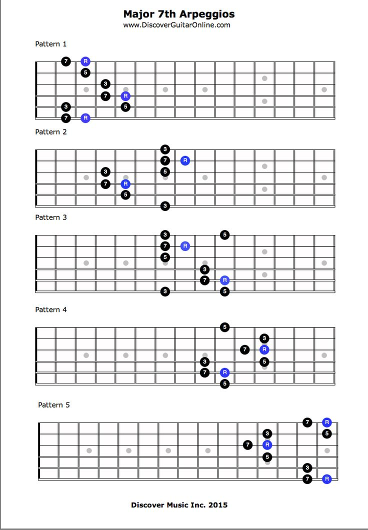 296 best guitar images on Pinterest | Guitar chords, Guitars and ...